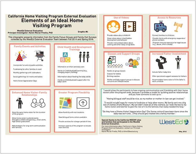Elements of an ideal Home Visiting Program
